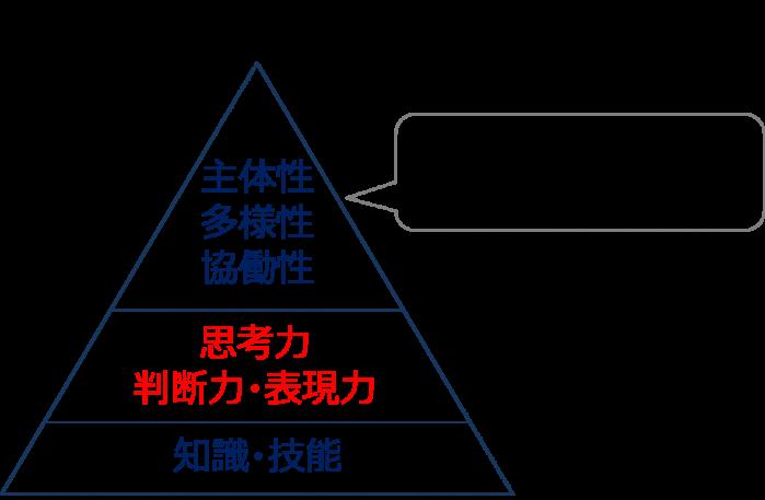 学力の3要素