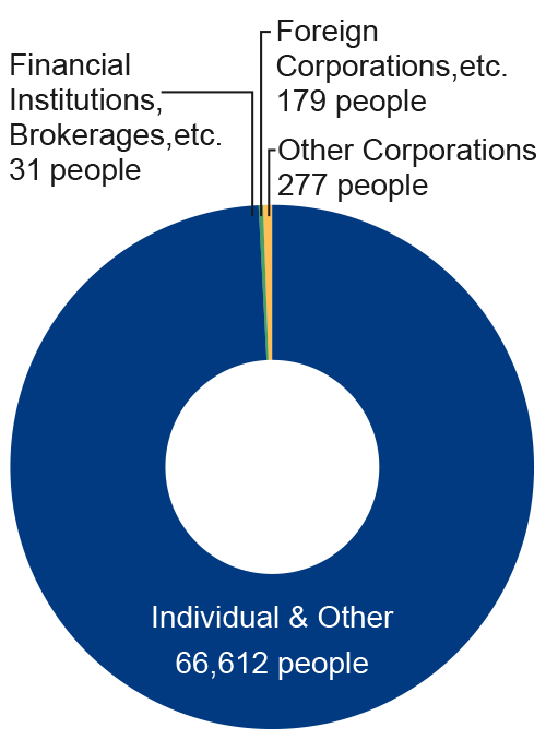 Individual&Other 6,145 people Financial Institutions, Crokerages, etc. 45 people Foreigners 68 people Other Corporations 50 people