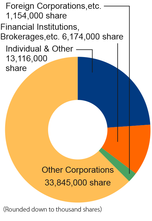 Other Corporations 44,574,000 people Individual&Other 4,360,000 share Financial Institutions, Brokerages, etc. 3,605,000 share Foreigners 1,750,000 share